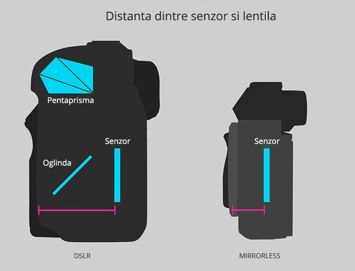 comparatie tehnologie dslr mirrorless